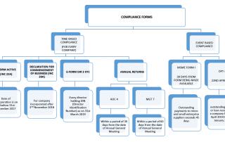COMPANIES COMPLAINCE CALENDAR