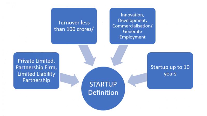 startup India Scheme