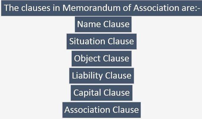 Clauses in Memorandum of Association