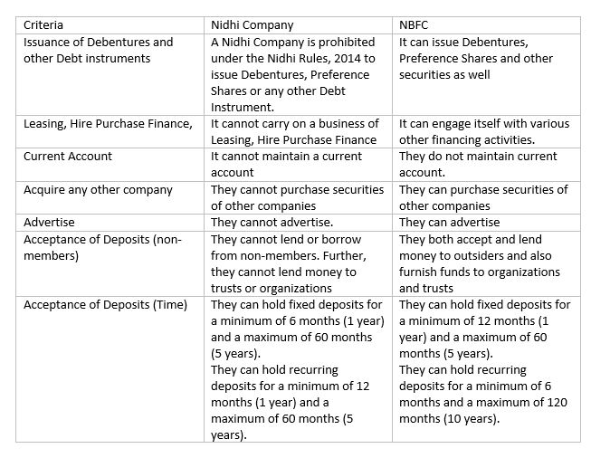 Difference between Nidhi Company and NBFC