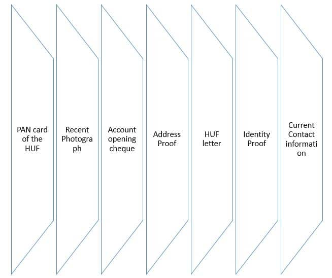 List of documents required for opening bank account
