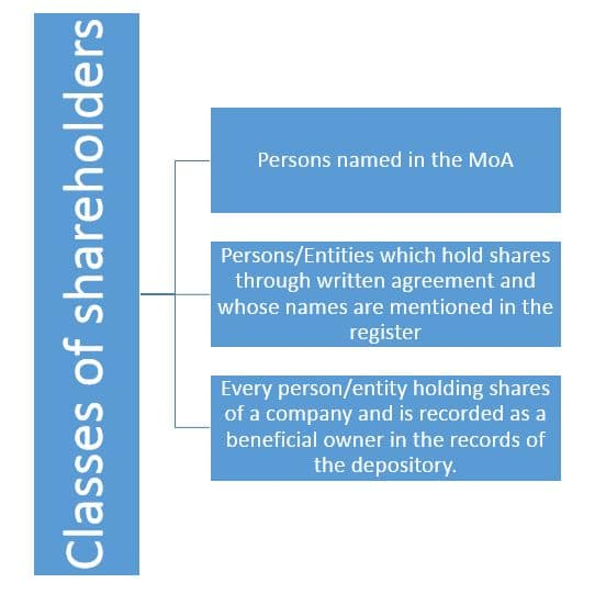 Who can become the shareholder of a company? - Classes of shareholders