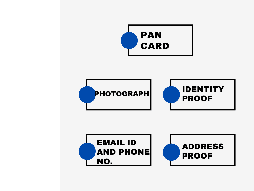 Documents for LLP registration