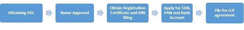 Process of LLP registration
