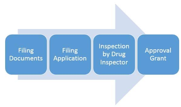 How to obtain a wholesale drug license in India
