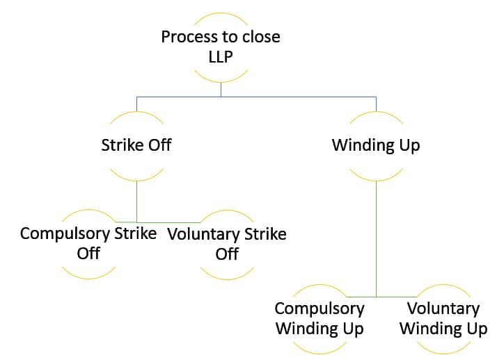 Process to close LLP in India