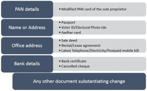 List of documents required for IEC modification